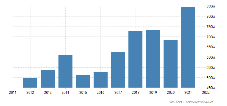 austria imports bosnia herzegovina