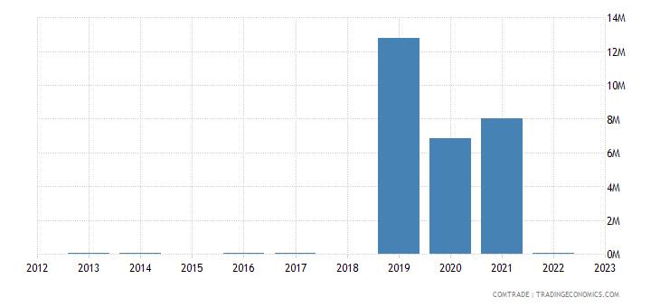 austria imports brazil zinc