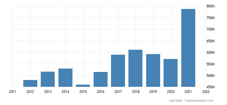 austria imports bulgaria