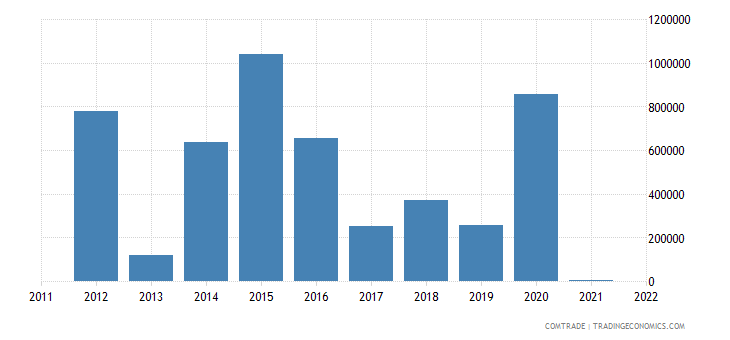 austria imports burundi