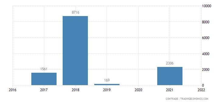 austria imports djibouti articles iron steel