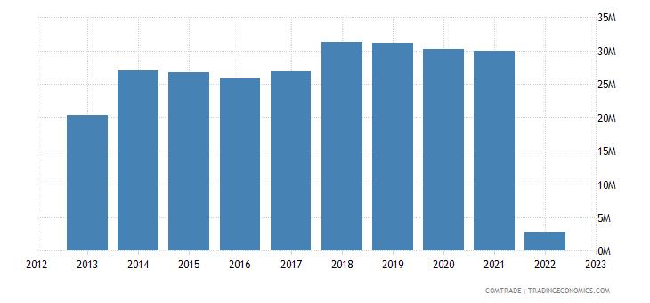 austria imports dominican republic