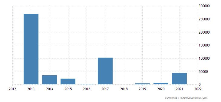 austria imports equatorial guinea