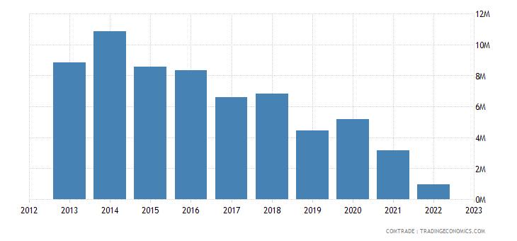 austria imports ethiopia