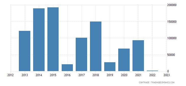 austria imports fiji