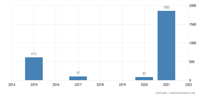 austria imports fs micronesia