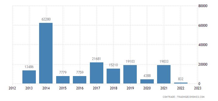 austria imports gambia