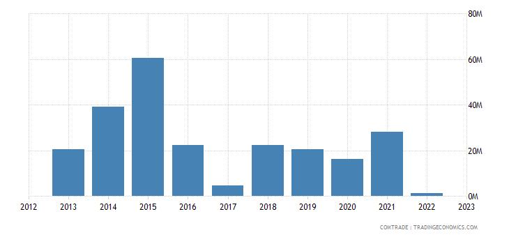 austria imports ghana