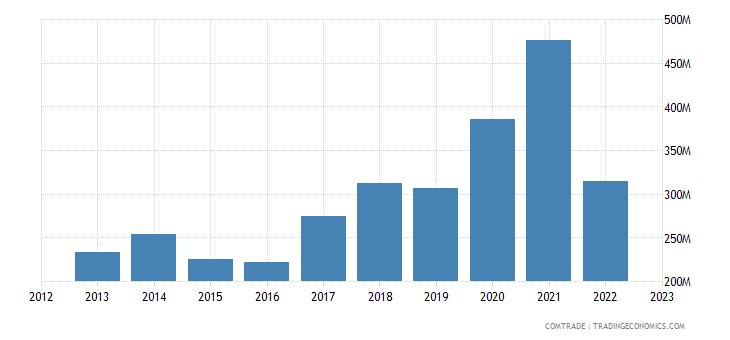 austria imports greece