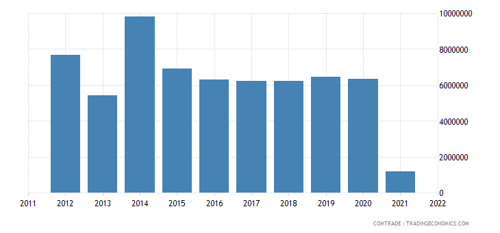austria imports guatemala