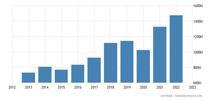 austria imports india