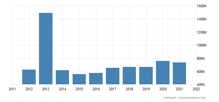 austria imports ireland