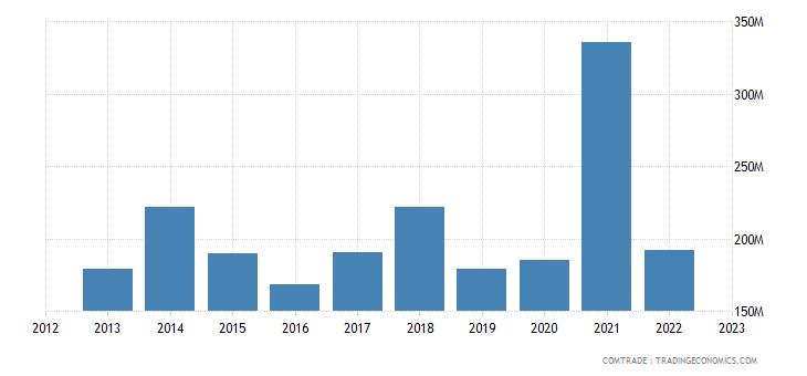 austria imports israel