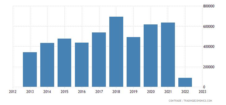 austria imports jamaica