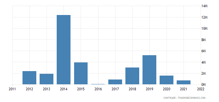 austria imports kazakhstan iron steel