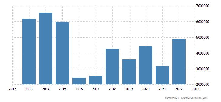 austria imports kazakhstan other base metals cermets