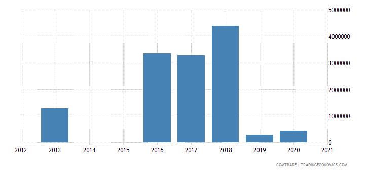austria imports kazakhstan zinc