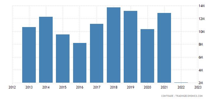 austria imports kenya