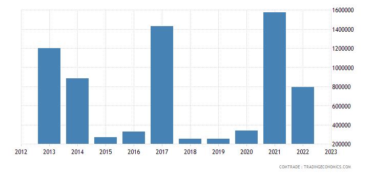 austria imports kyrgyzstan
