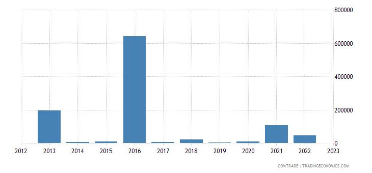 austria imports liberia