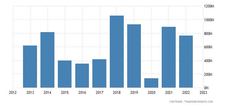 austria imports libya