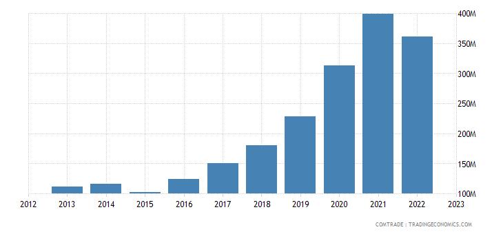 austria imports lithuania
