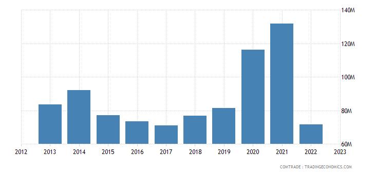austria imports macedonia
