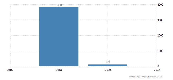 austria imports malawi articles iron steel