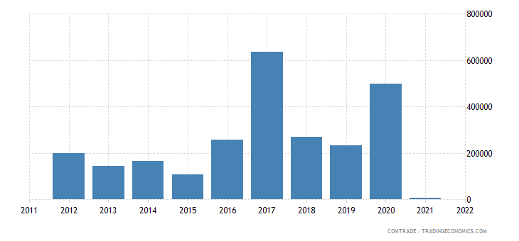 austria imports malawi
