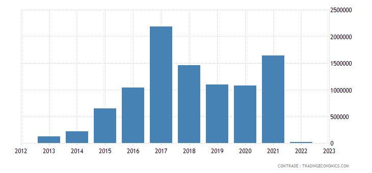 austria imports maldives