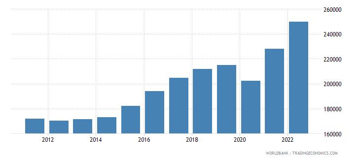 austria imports merchandise customs constant us$ millions not seas adj  wb data