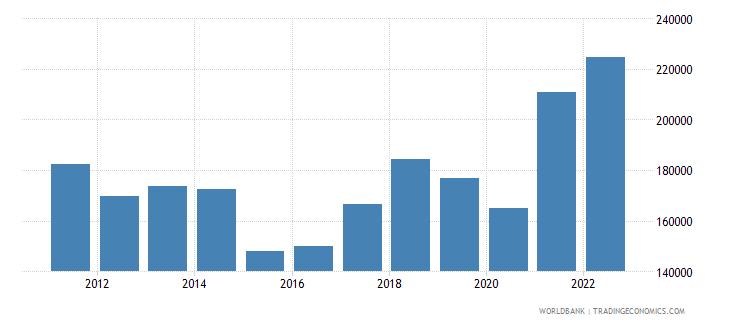 austria imports merchandise customs current us$ millions not seas adj  wb data