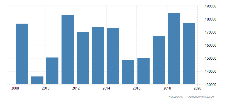 austria imports merchandise customs current us$ millions seas adj  wb data