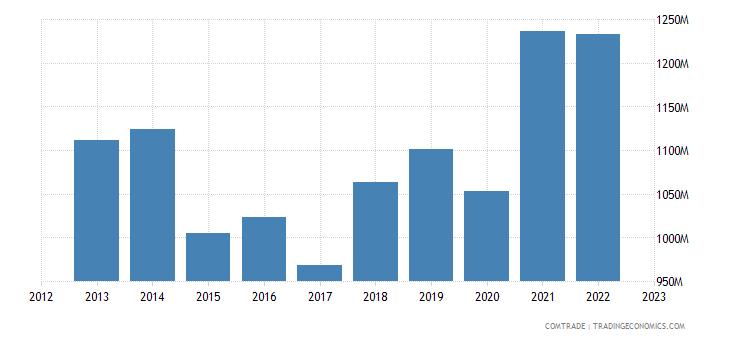 austria imports miscellaneous articles base metal