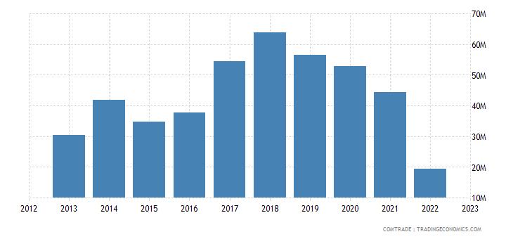austria imports moldova