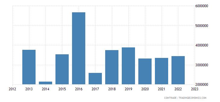 austria imports montenegro