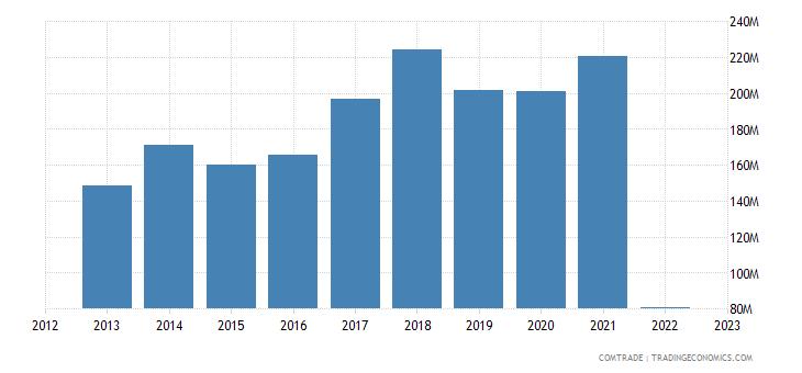 austria imports morocco
