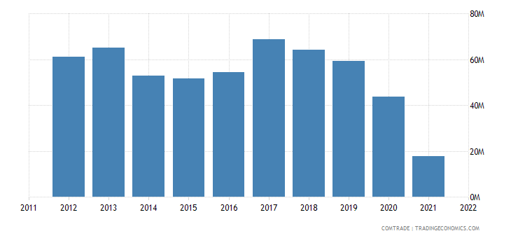 austria imports new zealand