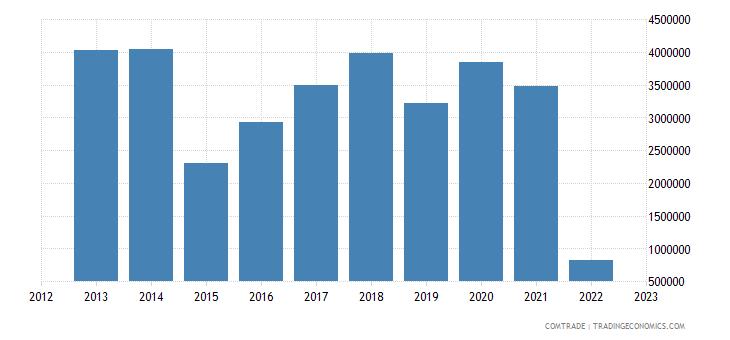 austria imports nicaragua