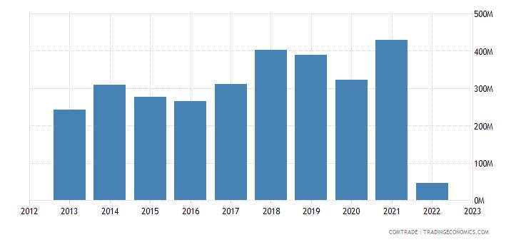 austria imports norway