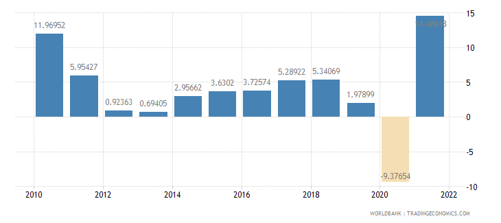 austria imports of goods and services annual percent growth wb data