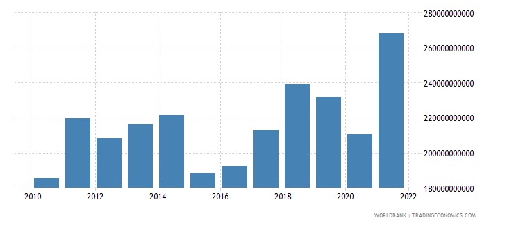 austria imports of goods and services bop us dollar wb data