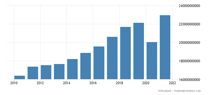 austria imports of goods and services constant 2000 us dollar wb data