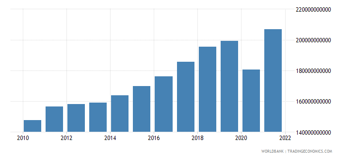 austria imports of goods and services constant lcu wb data