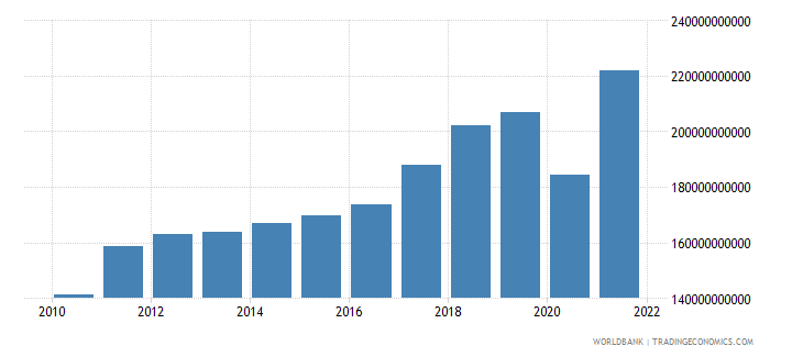 austria imports of goods and services current lcu wb data