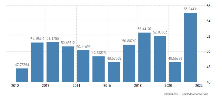 austria imports of goods and services percent of gdp wb data