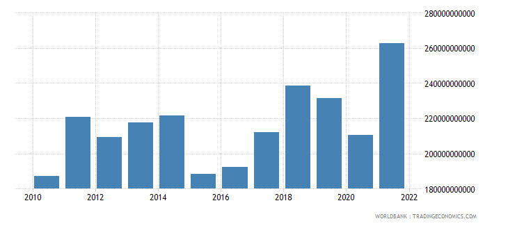 austria imports of goods and services us dollar wb data