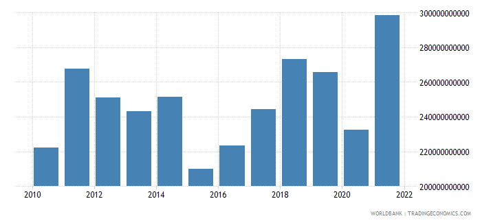 austria imports of goods services and income bop us dollar wb data