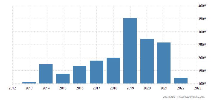 austria imports pakistan