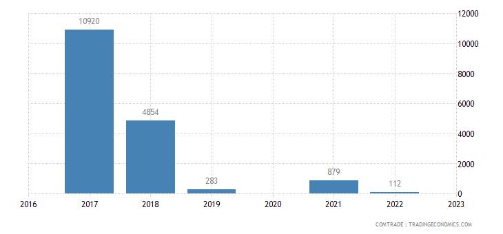 austria imports palau